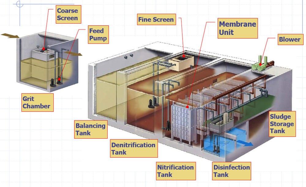 Sewerage Effluent Plant, including MBR